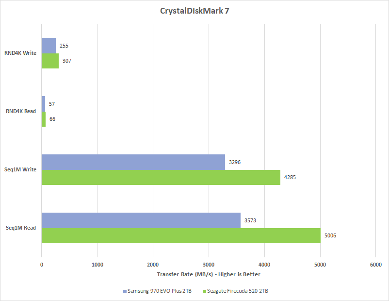 Graph showing the results of Chillblast's Crystal Disk Mark test comparing the performance of the Seagate FireCuda 520 M.2 SSD with the Samsung 970 EVO Plus