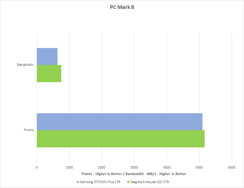Graph showing the results of Chillblast's PCMark 8 test comparing the performance of the Seagate FireCuda 520 M.2 SSD with the Samsung 970 EVO Plus