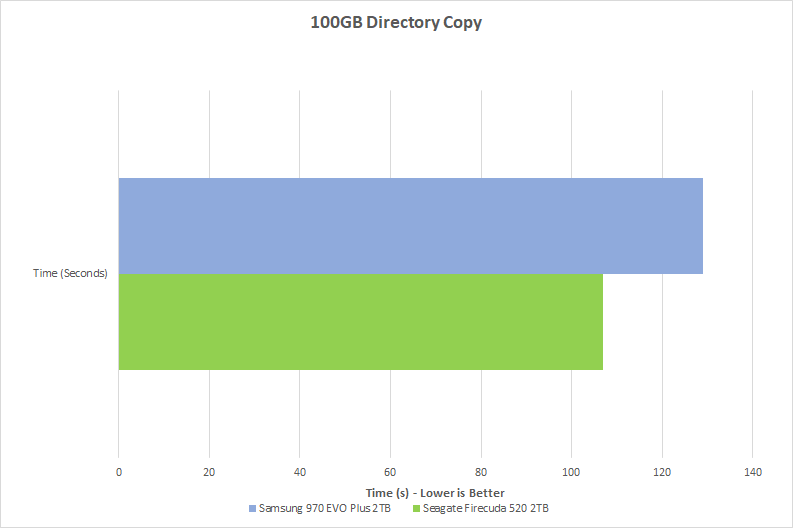 Graph showing the results of Chillblast's 100GB directory copy test comparing the performance of the Seagate FireCuda 520 M.2 SSD with the Samsung 970 EVO Plus