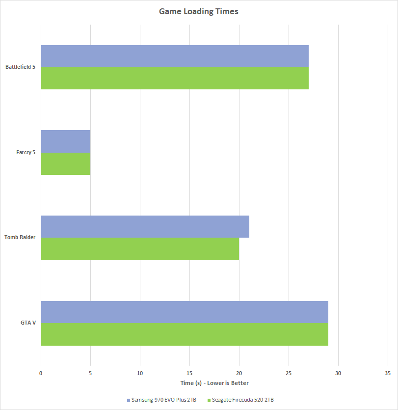 Graph showing the results of Chillblast's game load times test comparing the performance of the Seagate FireCuda 520 M.2 SSD with the Samsung 970 EVO Plus