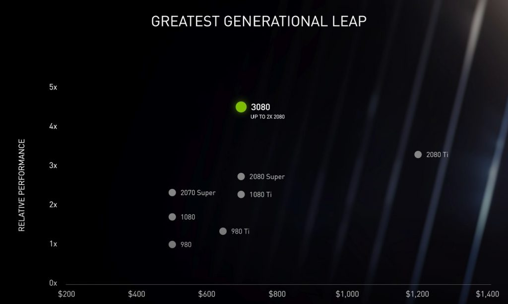 Graph showing the comparative prices vs performance of Nvidia's range of GPUs including the new RTX 3080
