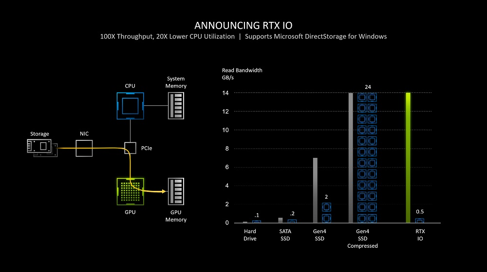 Infographic announcement for a new suite of technologies from Nvidia called RTX IO