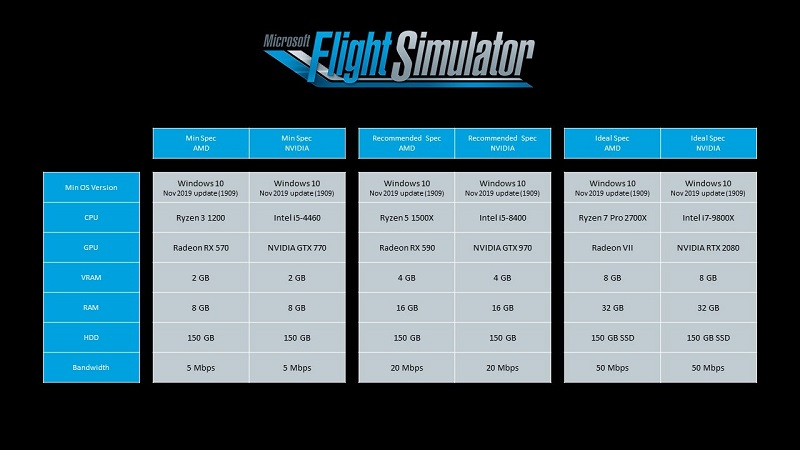 A table detailing the various recommended specs for Microsoft Flight Simulator 2020