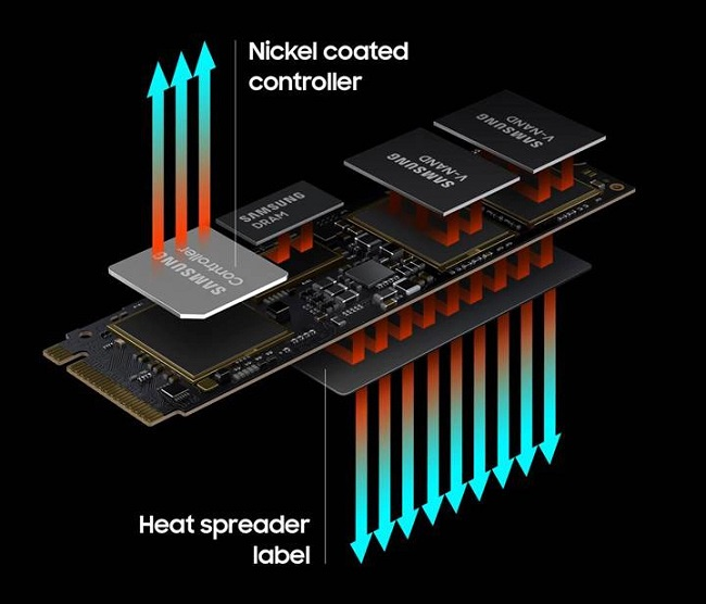 Infographic showing the thermal controls and heat spreader technology of the Samsung 980 Pro SSD